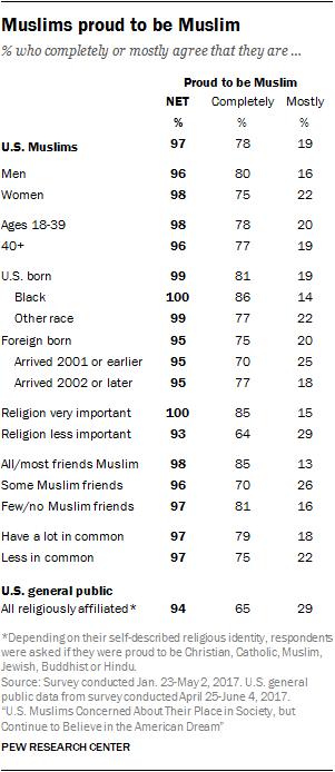Muslims proud to be Muslim