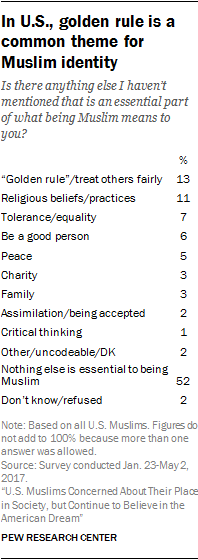 Believing in God, loving Prophet Muhammad, working for justice widely seen as 'essential' to what it means to be Muslim