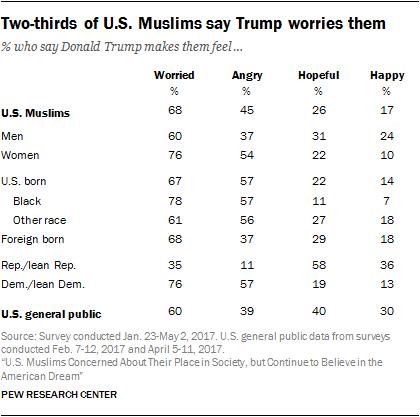 Two-thirds of U.S. Muslims say Trump worries them