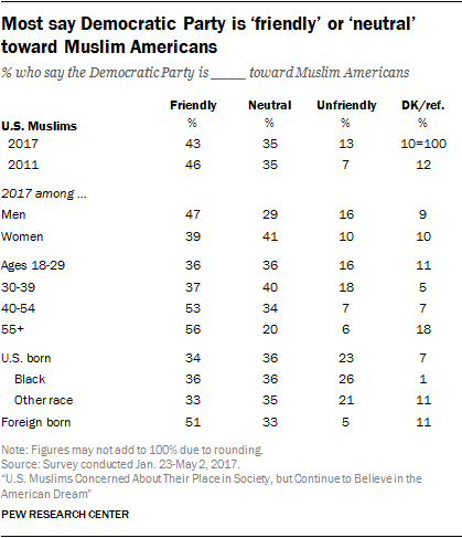 Most say Democratic Party is 'friendly' or 'neutral' toward Muslim Americans