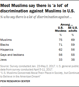 Most Muslims say there is 'a lot' of discrimination against Muslims in U.S.