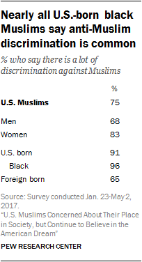 Nearly all U.S.-born black Muslims say anti-Muslim discrimination is common
