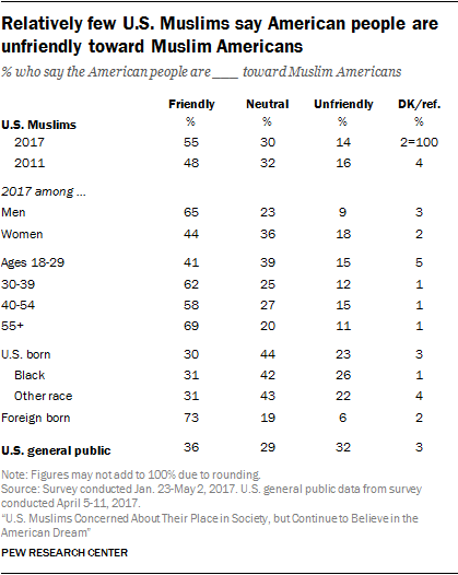 Relatively few U.S. Muslims say American people are unfriendly toward Muslim Americans
