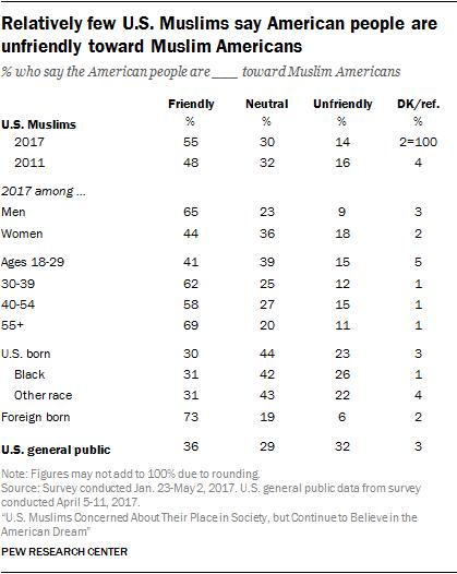 Relatively few U.S. Muslims say American people are unfriendly toward Muslim Americans