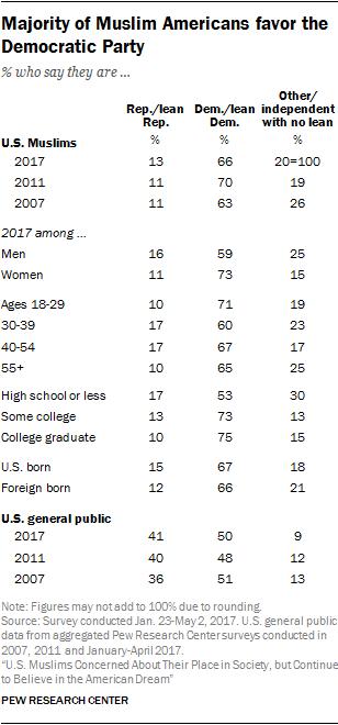 Majority of Muslim Americans favor the Democratic Party