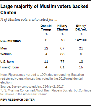 Large majority of Muslim voters backed Clinton