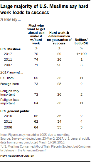 Large majority of U.S. Muslims say hard work leads to success