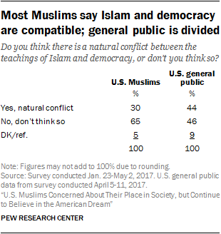 Most Muslims say Islam and democracy are compatible; general public is divided