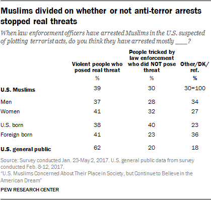 Muslims divided on whether or not anti-terror arrests stopped real threats