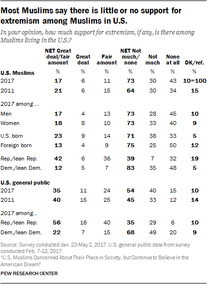 Most Muslims say there is little or no support for extremism among Muslims in U.S.