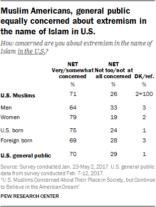 Muslim Americans, general public equally concerned about extremism in the name of Islam in U.S.