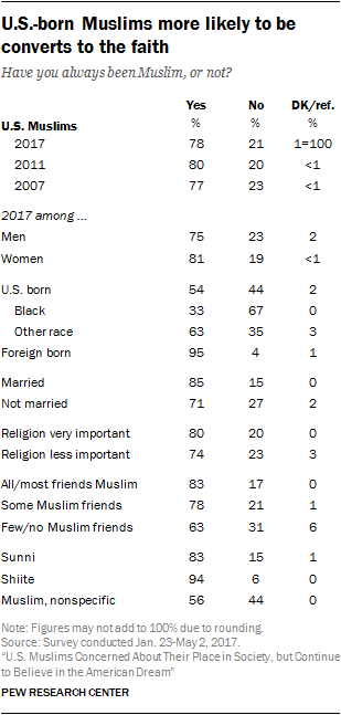 U.S.-born Muslims more likely to be converts to the faith