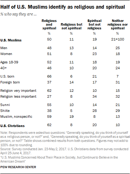 Half of U.S. Muslims identify as religious and spiritual