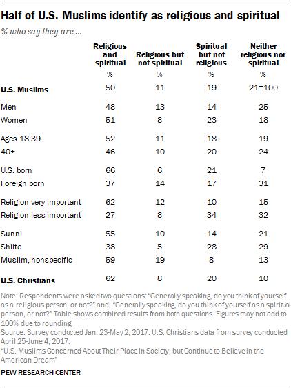 Half of U.S. Muslims identify as religious and spiritual