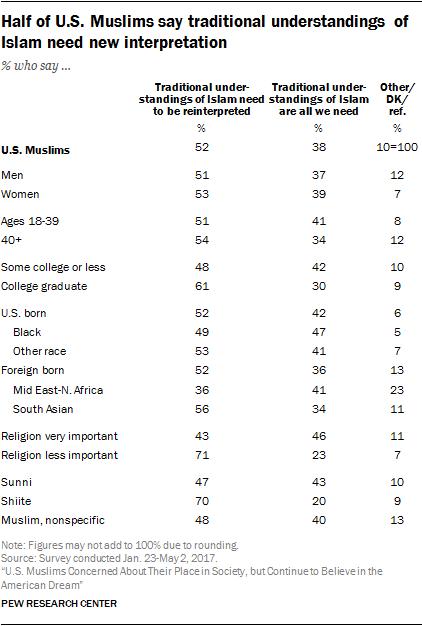 Half of U.S. Muslims say traditional understandings of Islam need new interpretation