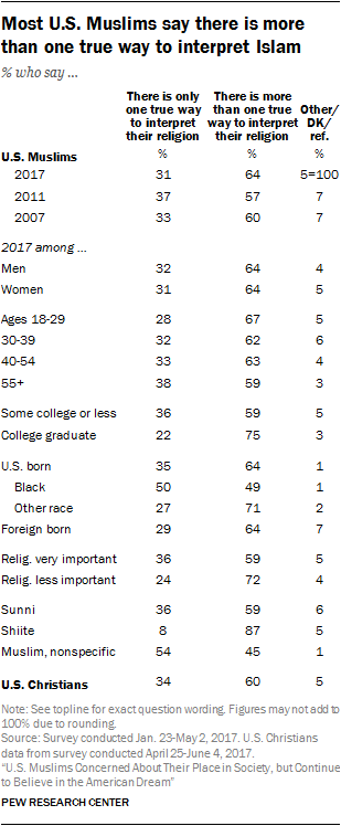 Most U.S. Muslims say there is more than one true way to interpret Islam