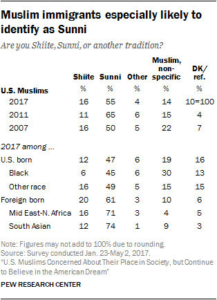 Muslim immigrants especially likely to identify as Sunni