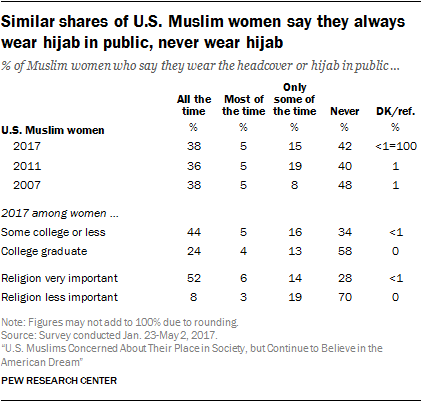 Similar shares of U.S. Muslim women say they always wear hijab in public, never wear hijab