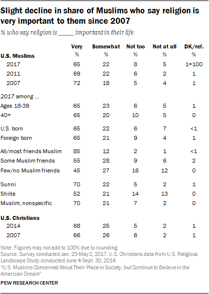 Slight decline in share of Muslims who say religion is very important to them since 2007