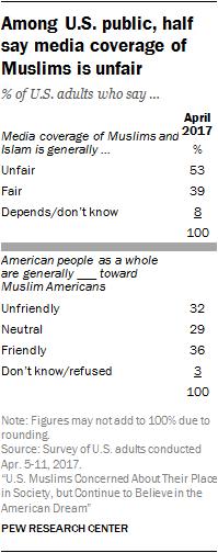 Among U.S. public, half say media coverage of Muslims is unfair