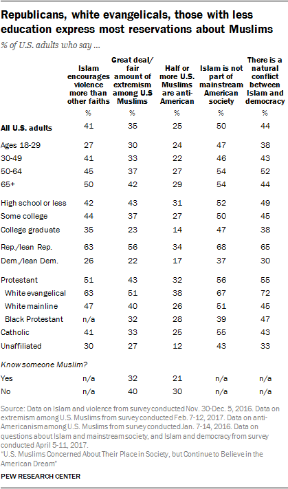 Republicans, white evangelicals, those with less education express most reservations about Muslims