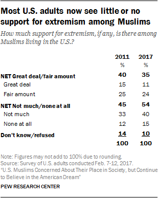Most U.S. adults now see little or no support for extremism among Muslims