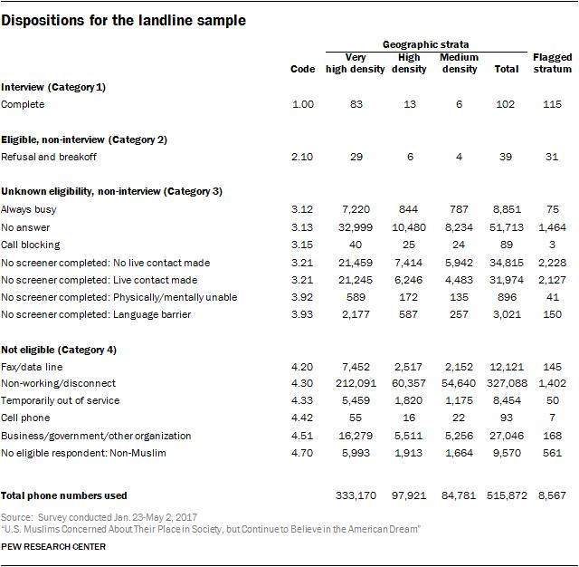 Dispositions for the landline sample