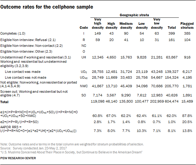 Outcome rates for the cellphone sample