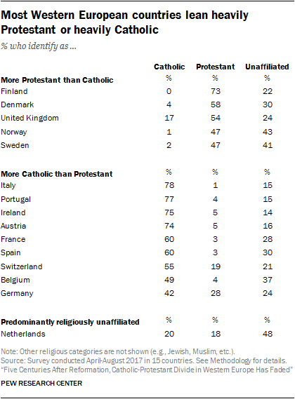 Most Western European countries lean heavily Protestant or heavily Catholic