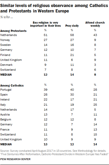 Similar levels of religious observance among Catholics and Protestants in Western Europe