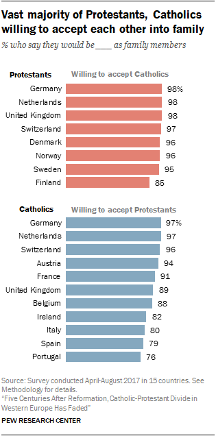 Vast majority of Protestants, Catholics willing to accept each other into family