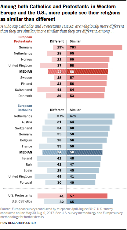 Among both Catholics and Protestants in Western Europe and the U.S., more people see their religions as similar than different
