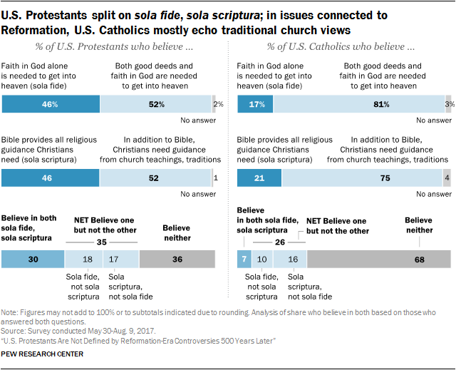 U.S. Protestants split on sola fide, sola scriptura; in issues connected to Reformation, U.S. Catholics mostly echo traditional church views