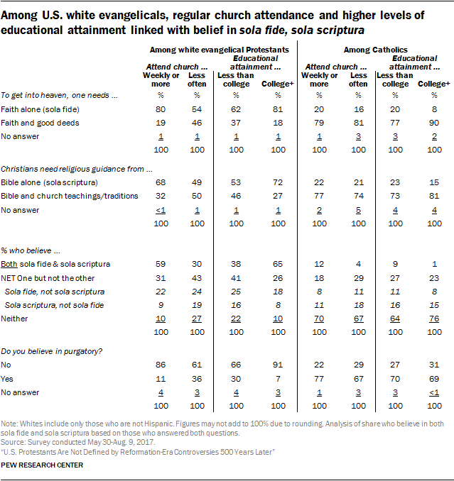 Among U.S. white evangelicals, regular church attendance and higher levels of educational attainment linked with belief in sola fide, sola scriptura