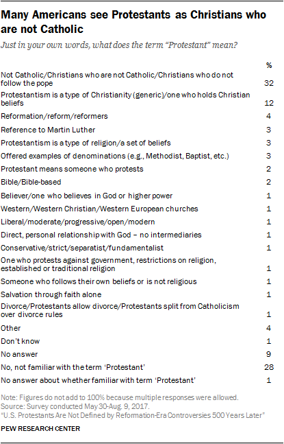 Many Americans see Protestants as Christians who are not Catholic