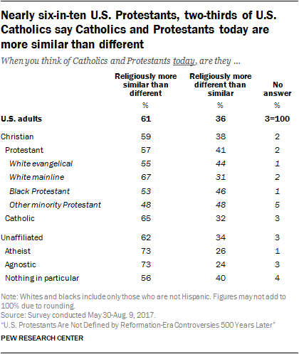 Nearly six-in-ten U.S. Protestants, two-thirds of U.S. Catholics say Catholics and Protestants today are more similar than different