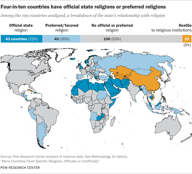 Four-in-ten countries have official state religions or preferred religions