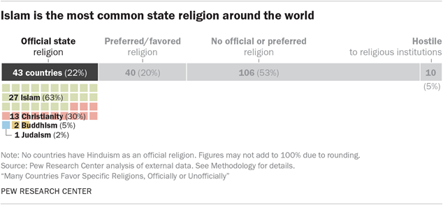 Islam is the most common state religion around the world