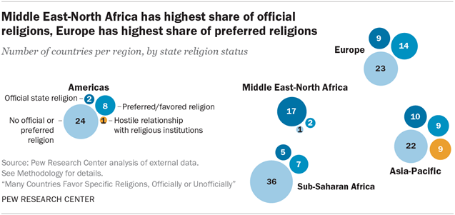 Middle East-North Africa has highest share of official religions, Europe has highest share of preferred religions
