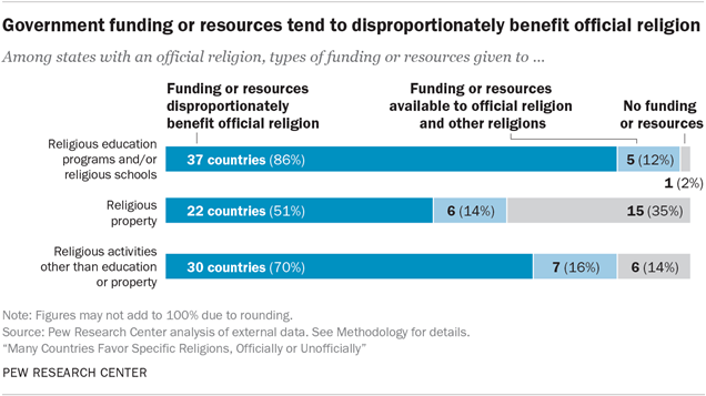 Government funding or resources tend to disproportionately benefit official religion