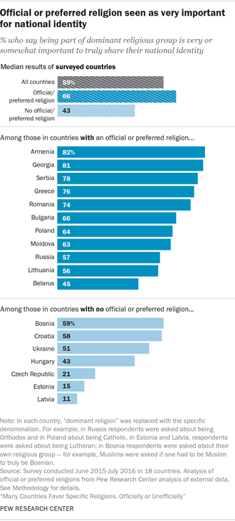 Official or preferred religion seen as very important for national identity