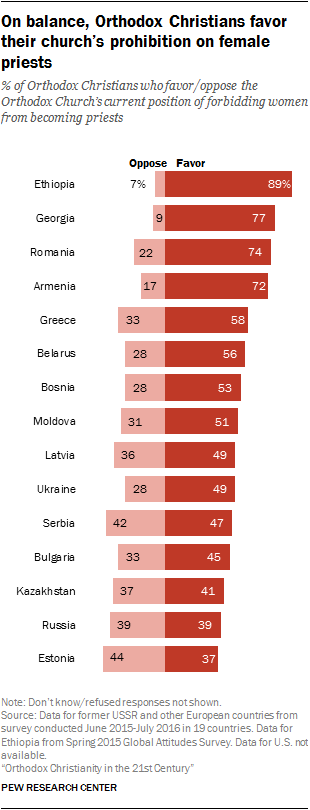 On balance, Orthodox Christians favor their church's prohibition on female priests