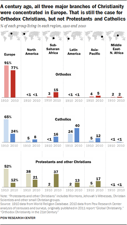 A century ago, all three major branches of Christianity were concentrated in Europe. That is still the case for Orthodox Christians, but not Protestants and Catholics % of each group living in each region, 1910 and 2010