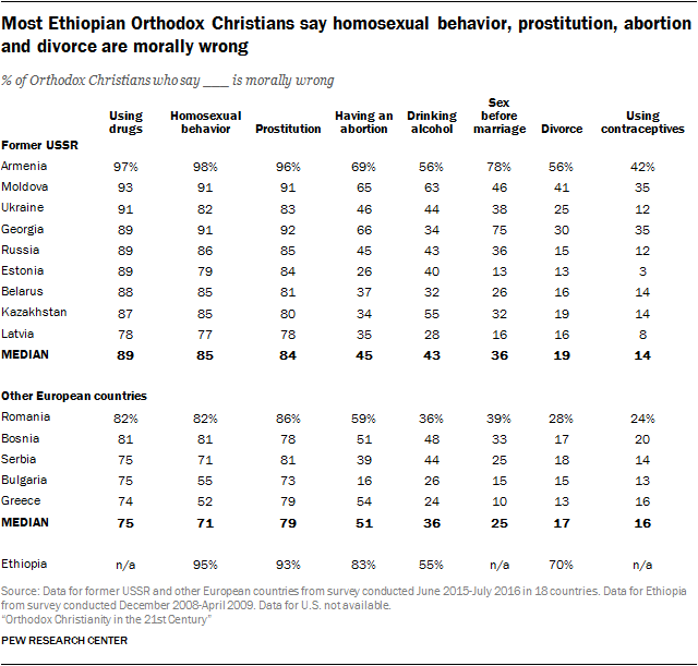 Most Ethiopian Orthodox Christians say homosexual behavior, prostitution, abortion and divorce are morally wrong