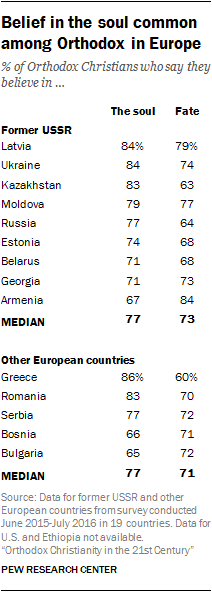 Belief in the soul common among Orthodox in Europe