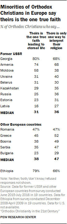 Minorities of Orthodox Christians in Europe say theirs is the one true faith