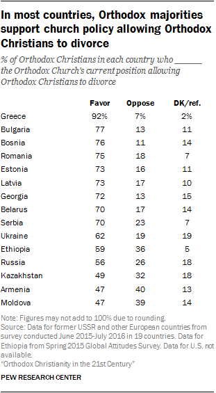 In most countries, Orthodox majorities support church policy allowing Orthodox Christians to divorce