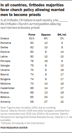 In all countries, Orthodox majorities favor church policy allowing married men to become priests