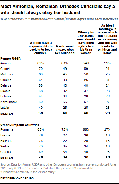 Most Armenian, Romanian Orthodox Christians say a wife should always obey her husband