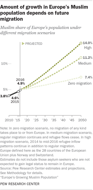 Amount of growth in Europe's Muslim population depends on future migration